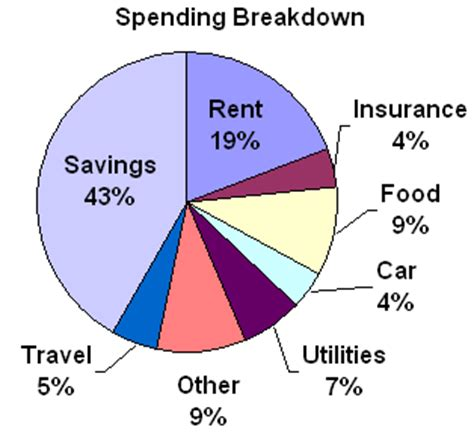 Mba Take Home Salary Breakdown Personal by Our Spending Breakdown For The Last 12 Months My Money
