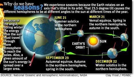 here comes the sun seasons and solstices the shortest day the science of the solstice technology