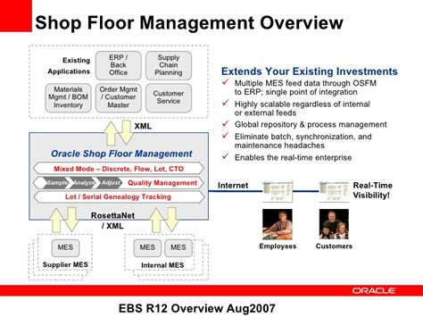 The Shop Contol oracle shop floor management what s new in r12