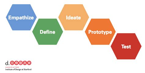 design thinking stages 6 lessons 3 tips on conducting a design thinking session