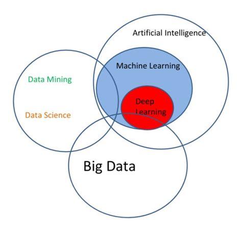 machine learning venn diagram visually linking ai machine learning learning big