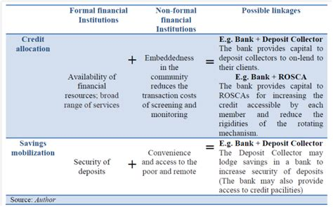 Formal And Informal Institutions Of Credit Financial Inclusion And The Potential Of Linking Formal And Informal Financial Institutions