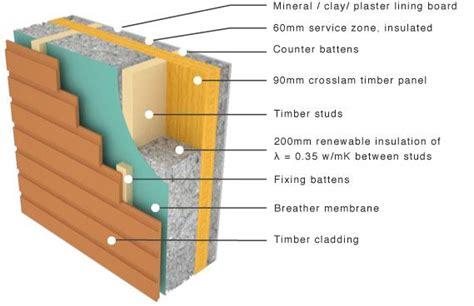 cross laminated panel  flexible insulation  timber