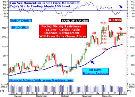 bank of baroda price bank of baroda facing golden ratio resistance around 1080