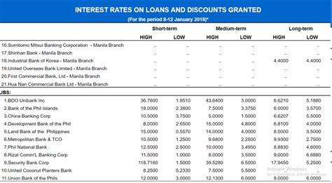 housing loan low interest bank comparison of interest rates on bank loans in philippines