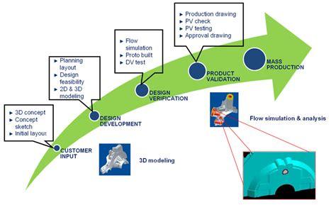 3d home design software free cnet home design software cnet 28 images 100 3d home design