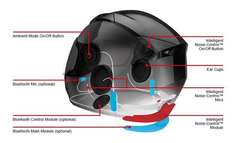 Motorrad Intercom Forum by Unveils Smart Helmet With Noise