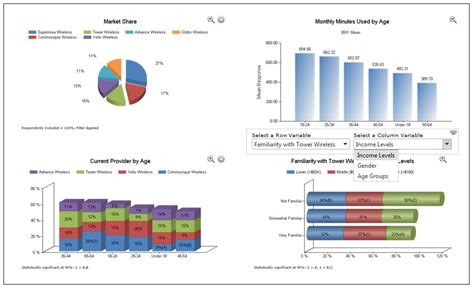 Dashboard Reporting Software Microsoft Excel Template And Software Remodel Pinterest Work Dashboard Template