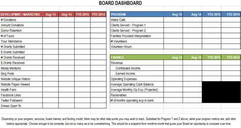 Board Dashboard Template Davis Nonprofit Consulting Non Profit Consulting Template