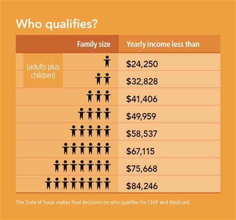 chip qualifications do i qualify texas children s health plan