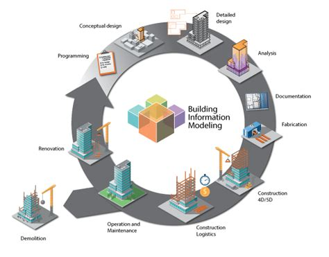 building lean building bim improving construction the tidhar way books bim building information modelling and lcm lean