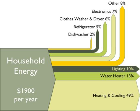 sankey diagram solar power house sankey diagrams