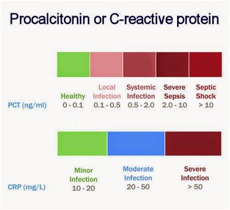 c protein level high procalcitonin or c reactive protein as infection markers