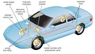 Anti Lock Braking System In Automobile Different Types Of Car Brakes Explained
