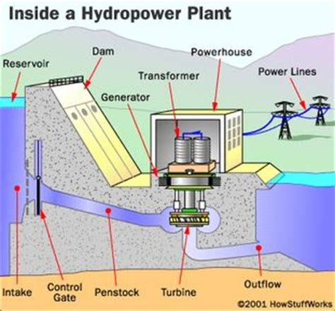hydroelectric power water use usgs 17 best images about pretty hydro tech on pinterest