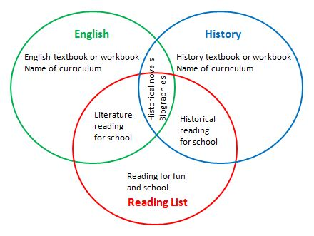 homeschool reading list venn diagram thehomescholar