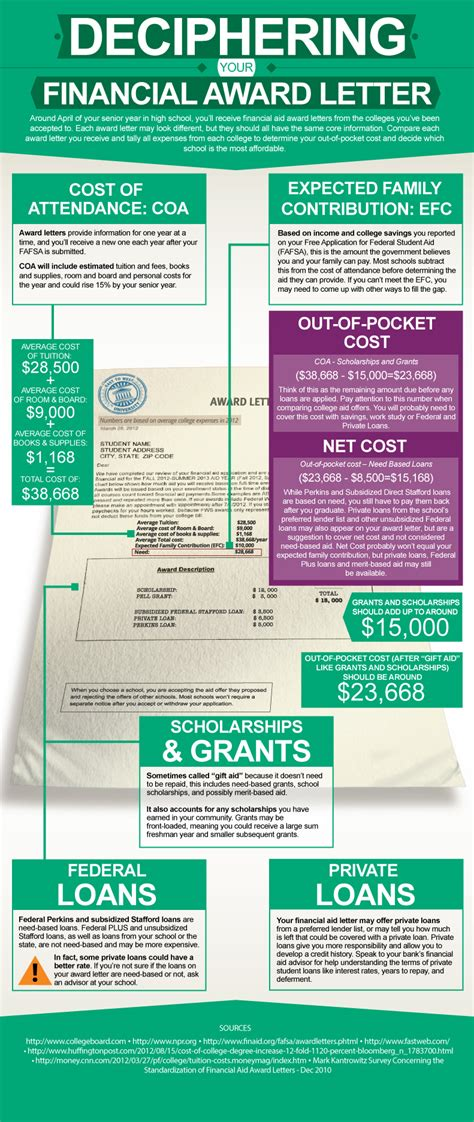 Financial Aid Award Letter Unmet Need college financial aid award letter sle infographic