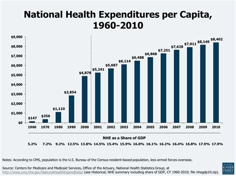 health care costs a primer 2012 report the henry j
