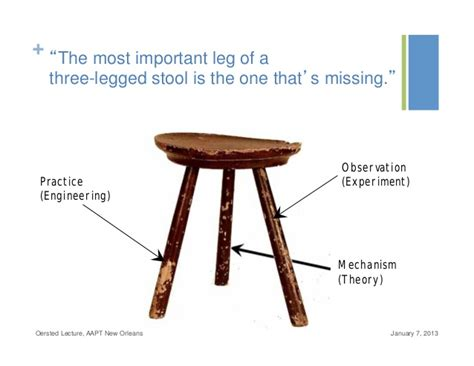 three legged stool sustainability pictures to pin on