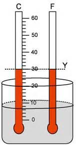 Termometer Minyak Goreng fisikawan hijau ujian nasional fisika smp mts tahun 2014