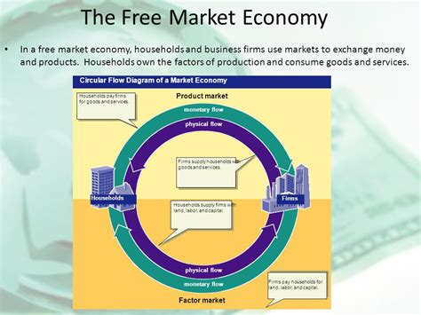 in the circular flow diagram in the markets for with markets economics circular flow diagram repair