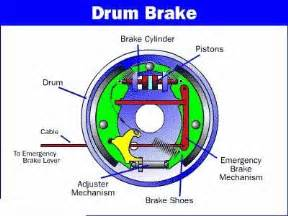 Drum Brake System Pdf Hccmvrus Braking