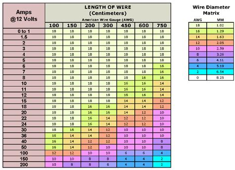 feeder wire size chart home improvement