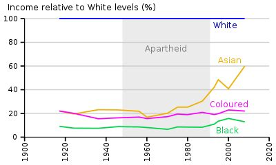 Should White Decline To State Race On Mba Pplicatin by Demographics Of South Africa