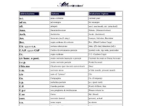 abbreviazioni lettere siti consigliati per acronimi e sigle gratis
