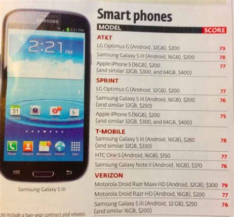 Phone Lookup Consumer Reports Consumer Reports Marks Apple S Iphone 5 The Worst Of The Best Droid