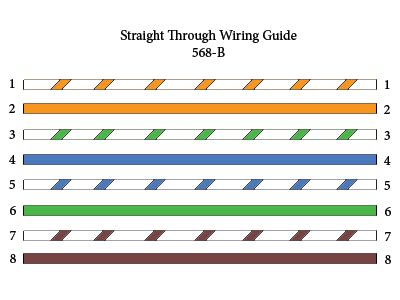 color pattern for crossover cable straight through crossover rollover cable pinouts