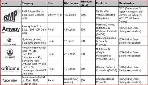 Shoo Longrich top mlm companies of network marketing in india