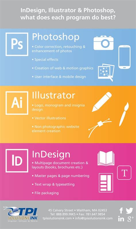illustrator tutorial for photoshop users adobe creative suite infographic id ai ps which program