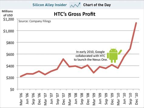 s day gross profit the android effect htc s gross profit has tripled since