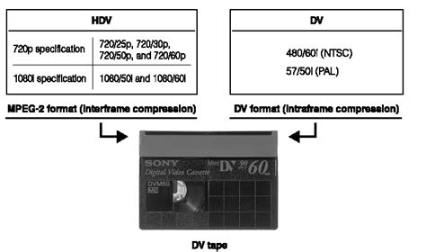 format video hdv sony hdv features