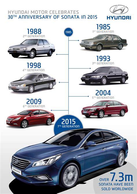 Hyundai History by Hyundai Sonata Turns 30 We Look Back At Its 7 Generations