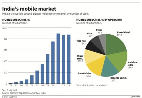 mobile phones in india india s mobile market 874 9 million subscribers and