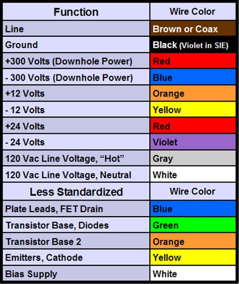 electrical wiring color codes wire color code chart