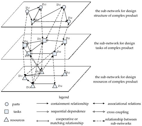 designing complex products with systems engineering processes and techniques books sustainability free text a supernetwork based