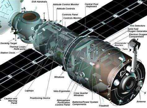 h supplemented modules zvezda service module