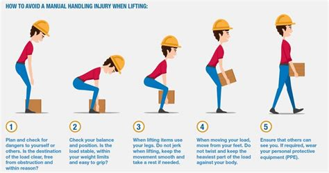 safe lifting diagram correct manual handling techniques to prevent injuries