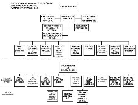 gobierno del estado de poder ejecutivo organigrama del poder ejecutivo del gobierno del estado de