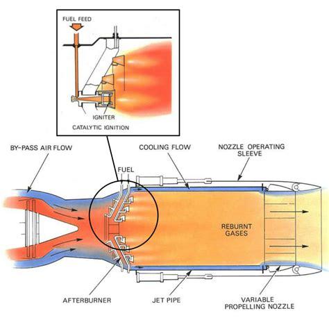 jet design jet engine design afterburning aerospace engineering