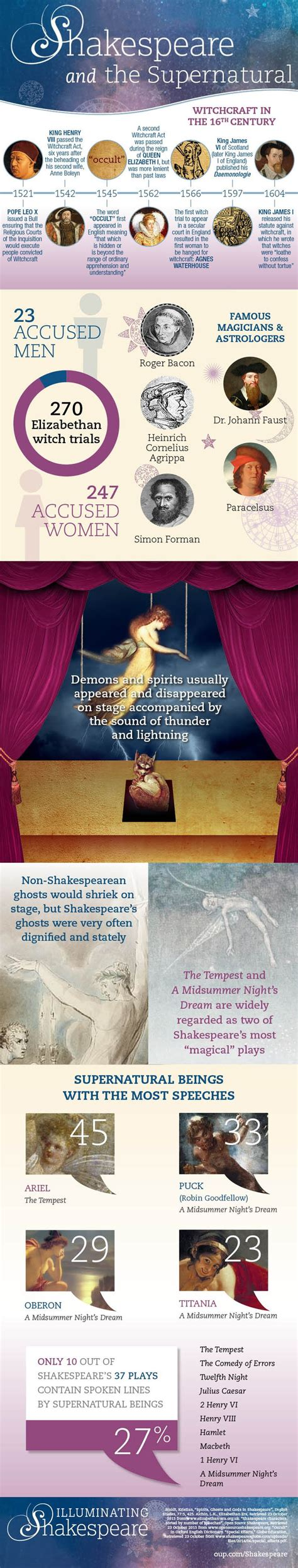 The Supernatural In Shakespeare English Literature | 34 best images about twelfth night on pinterest plays