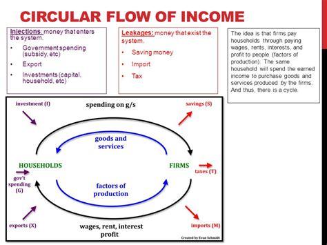 circular flow diagram definition circular flow diagram explanation wiring diagram schemes
