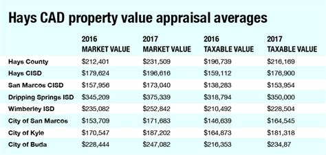 home appraisal values up 10 in hays county