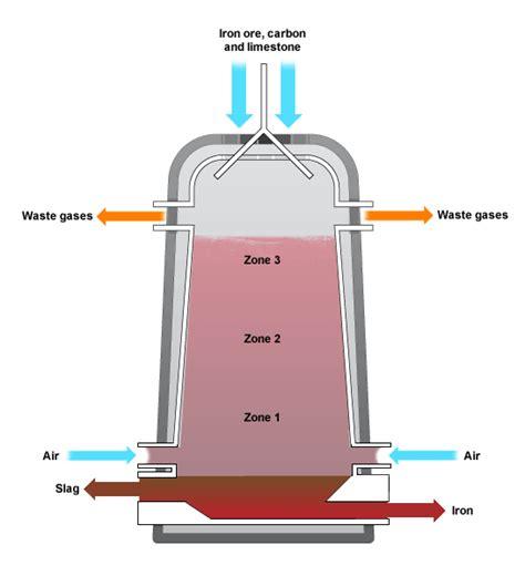 diagram of a blast furnace labeled blast furnace diagram labeled www pixshark images