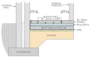 Floor Diagram borders underfloor heating supply water filled underfloor