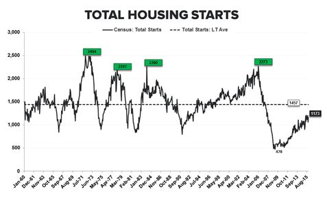 Mba Purchase Index Historical Data by They Are Who We Thought They Were New Highs In Starts