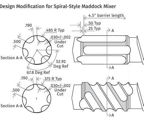 circum section extrusion venerable maddock mixer still an extrusion